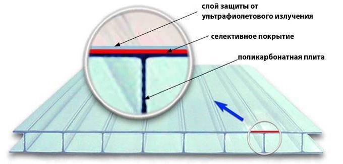 Полимер имеет защиту от УФ лучей