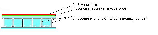 Слои сотового полимера