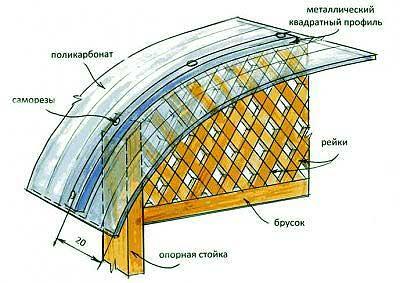 Делаем крышу из полимера