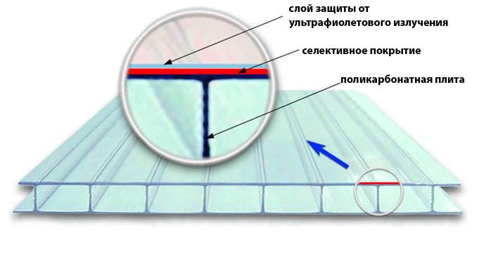 Поликарбонат имеет несколько защитных слоев