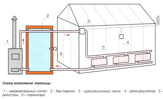 Печка для обогрева теплицы