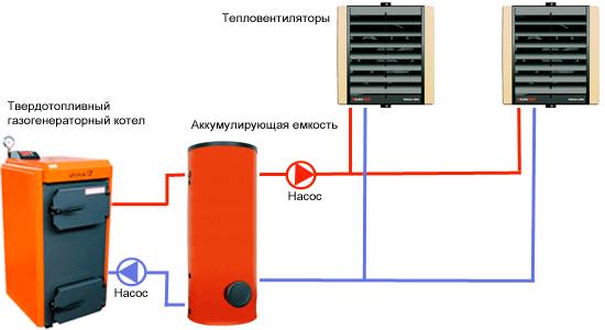 Отопление играет большую роль в теплице