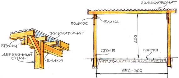 Навес из поликарбоната своими руками деревянный каркас