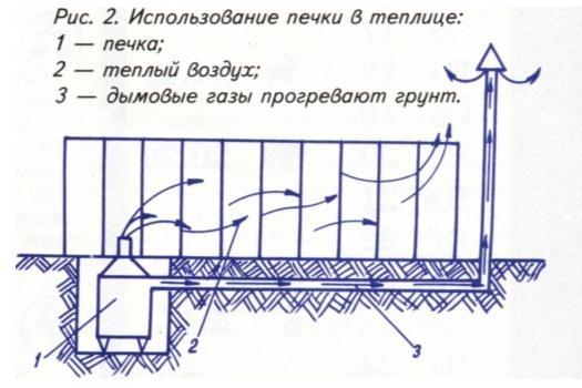 Схематический рисунок печки для полимерной теплицы