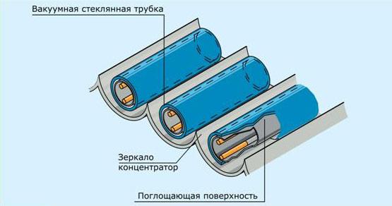 Полимерный коллектор с вакуумной трубкой