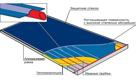 Схема полимерного коллектора