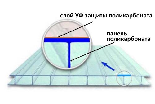 Полимер имеет защиту от УФ-лучей