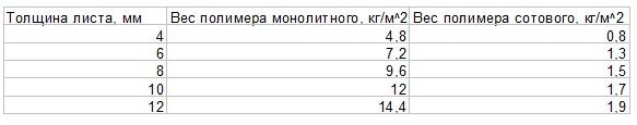 Вес монолитного и сотового поликарбоната таблица