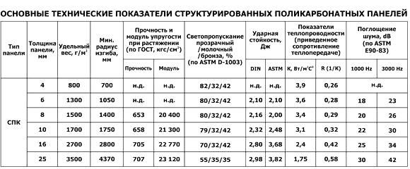 Основные показатели структурированных поликарбонатных листов