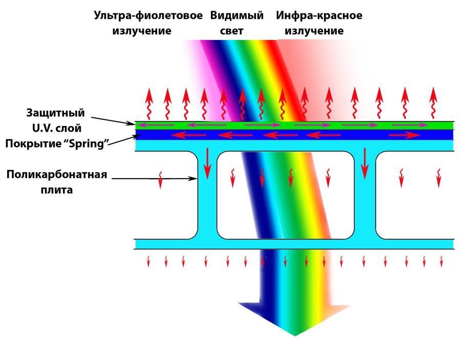 Воздействие солнечных лучей на поликарбонат