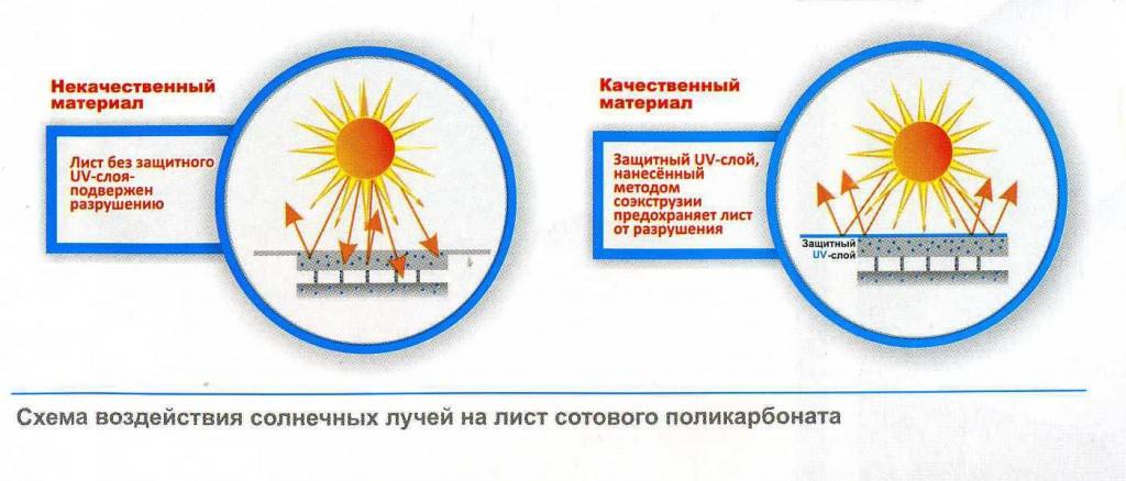 Влияние солнечных лучей на поликарбонат