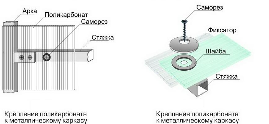 Сухой способ крепления поликарбоната к металлу