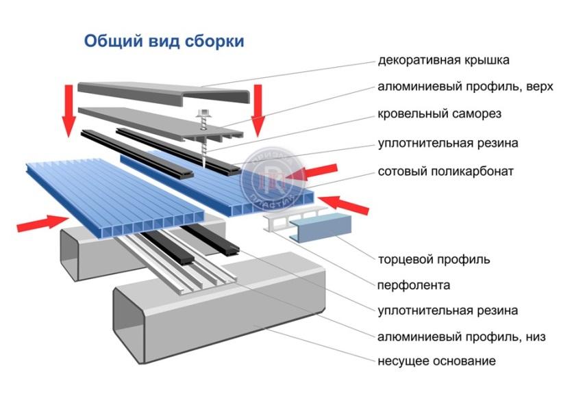 Инструкция по крепежу поликарбоната к металлу