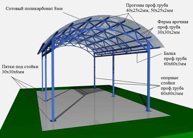 Схема арочного навеса из поликарбоната для авто