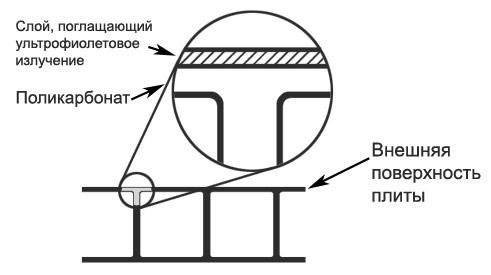 Защитный слой поликарбоната