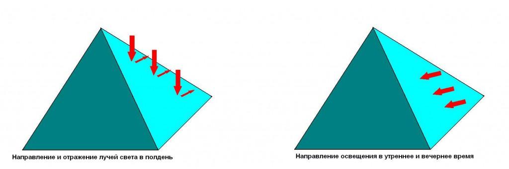 Доступ света в пирамидальную теплицу