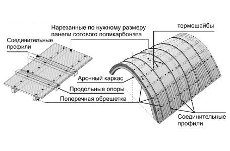 Схема крепления полимера к навесу