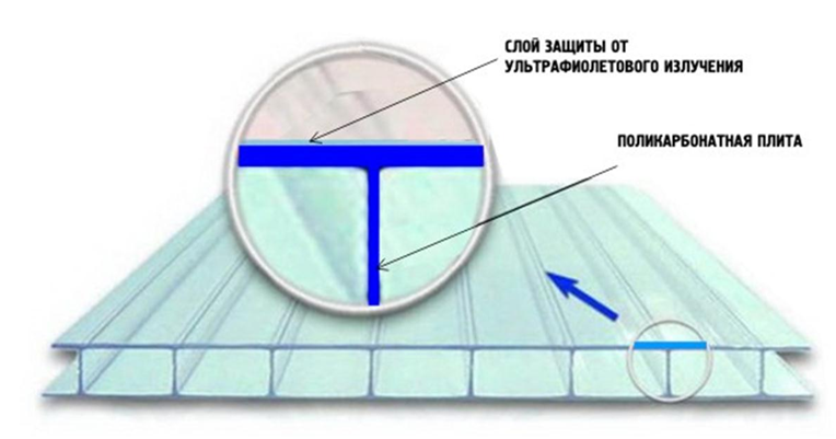 Слой защиты полимера от ультрафиолета