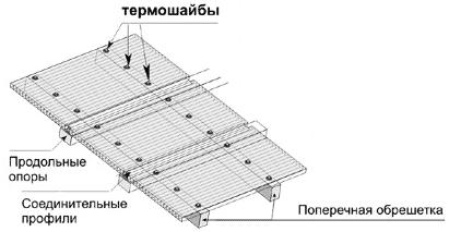 Монтаж поликарбонатных листов на крышу