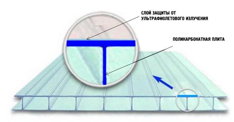 Внешняя и внутренняя стороны полимера
