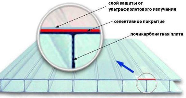 Поликарбонат с UV-защитой