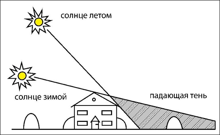 Расположение теплицы на участке